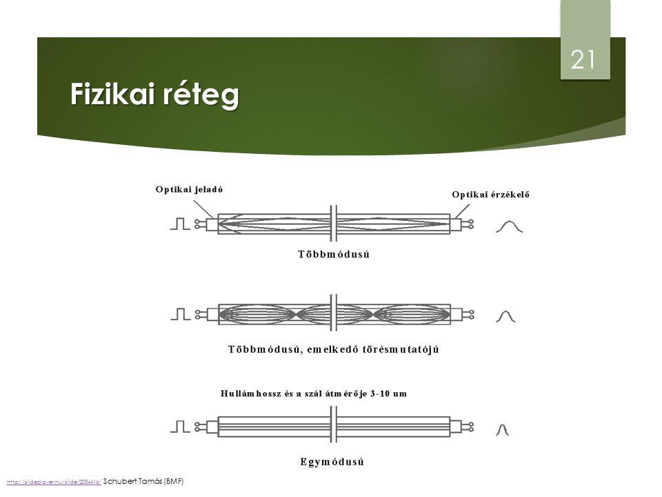 Fizikai réteg 21 http://slideplayer.hu/slide/2054416/http://slideplayer.hu/slide/2054416/ Schubert Tamás (BMF)