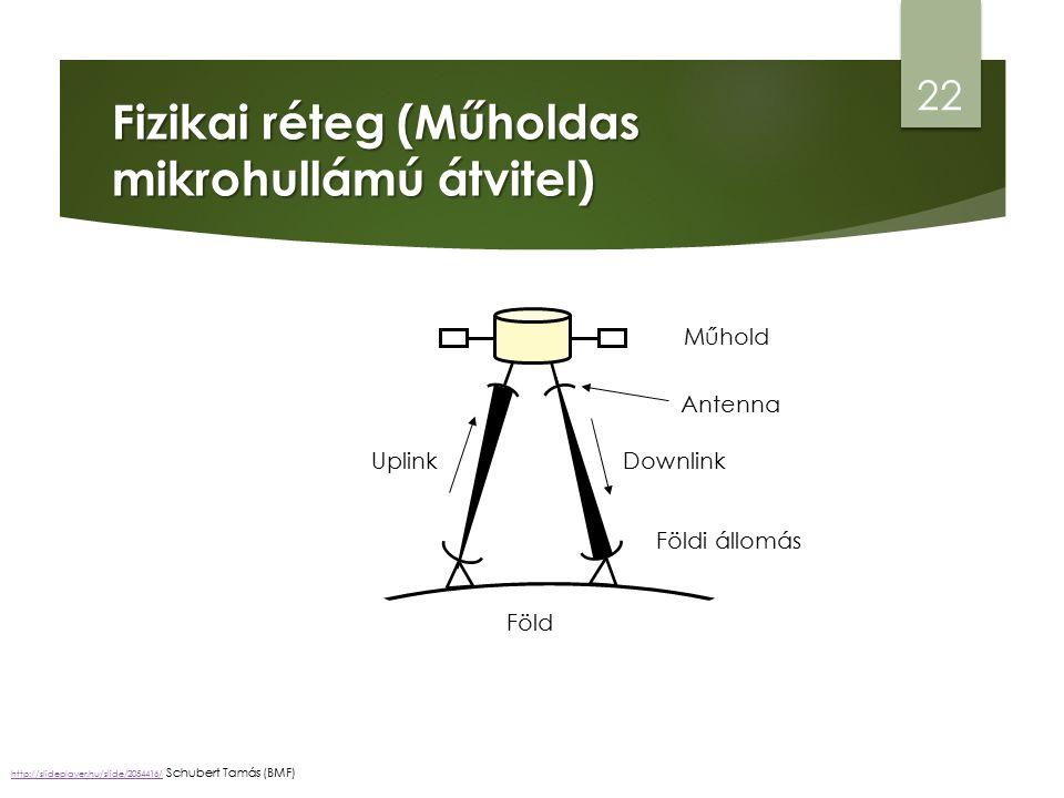 Fizikai réteg (Műholdas mikrohullámú átvitel) 22 Műhold Földi állomás Antenna Föld UplinkDownlink http://slideplayer.hu/slide/2054416/http://slideplayer.hu/slide/2054416/ Schubert Tamás (BMF)