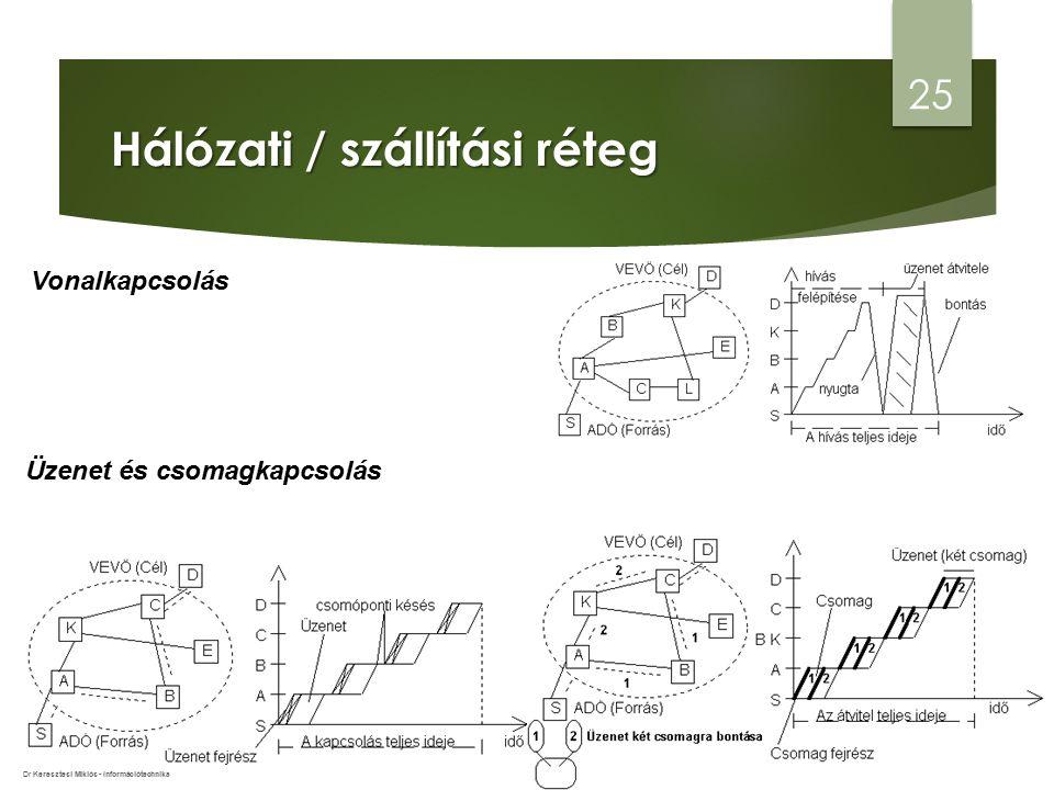 Hálózati / szállítási réteg 25 Vonalkapcsolás Üzenet és csomagkapcsolás Dr Keresztesi Miklós - Információtechnika