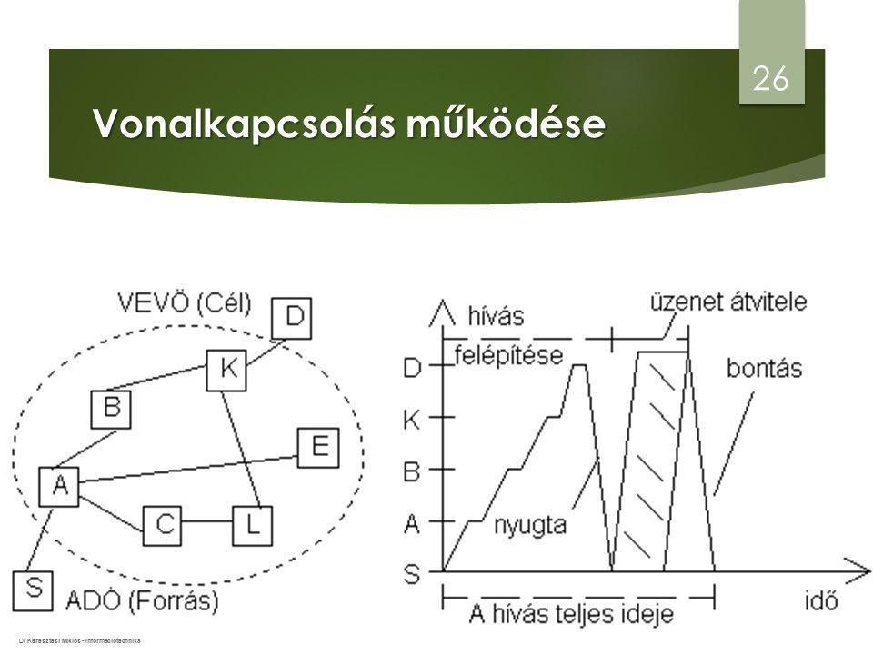 Vonalkapcsolás működése 26 Dr Keresztesi Miklós - Információtechnika