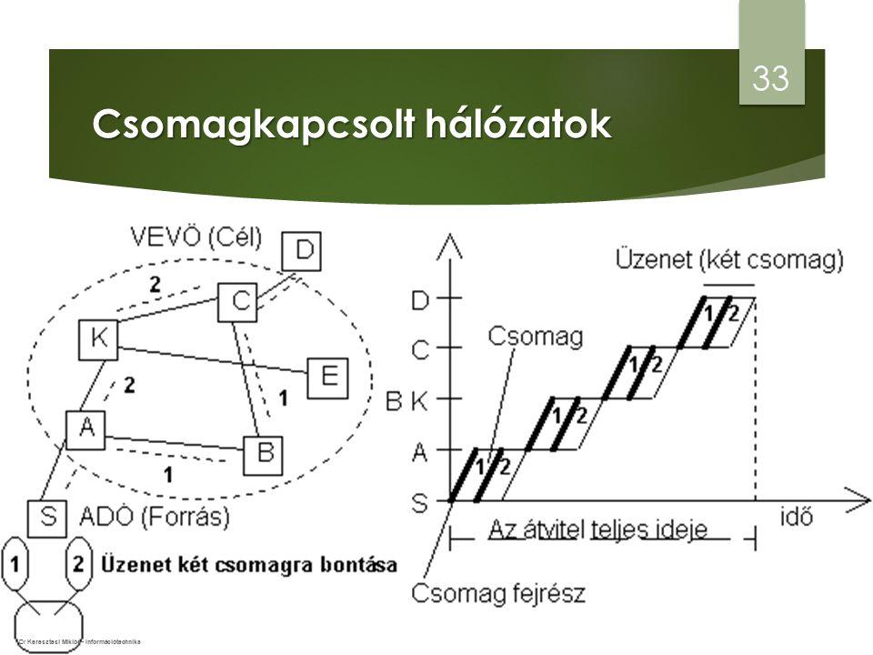 Csomagkapcsolt hálózatok 33 Dr Keresztesi Miklós - Információtechnika