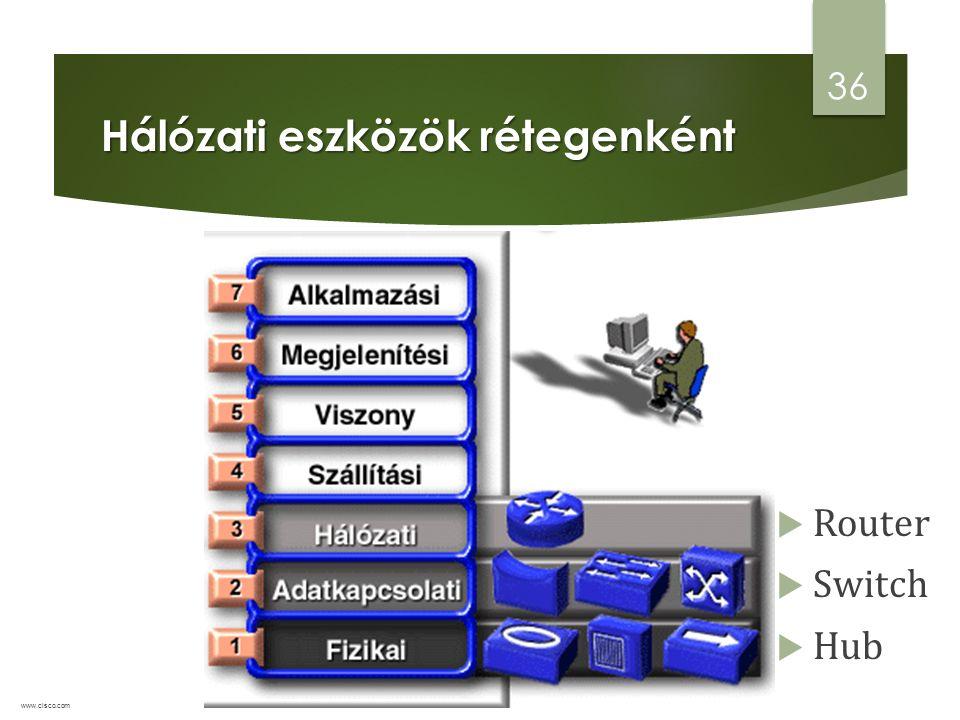  Router  Switch  Hub Hálózati eszközök rétegenként 36 www.cisco.com