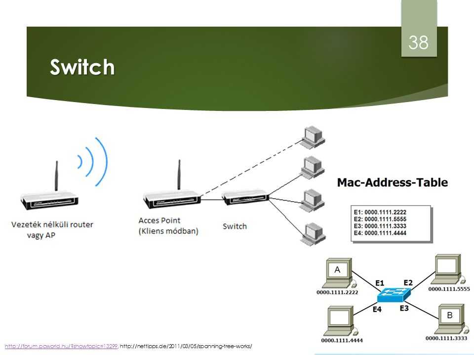 Switch 38 http://forum.pcworld.hu/?showtopic=13299http://forum.pcworld.hu/?showtopic=13299, http://nettipps.de/2011/03/05/spanning-tree-works/