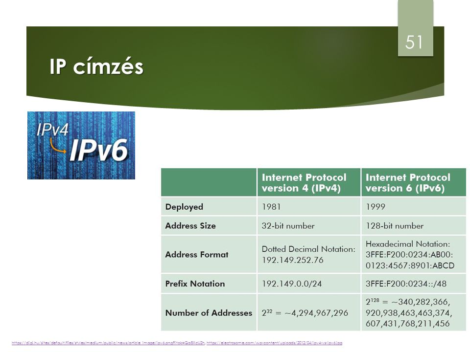 IP címzés 51 https://digi.hu/sites/default/files/styles/medium/public/news/article_image/ipv6.png itok=QaBXcU2hhttps://digi.hu/sites/default/files/styles/medium/public/news/article_image/ipv6.png itok=QaBXcU2h, https://electrosome.com/wp-content/uploads/2012/04/ipv4-vs-ipv6.jpghttps://electrosome.com/wp-content/uploads/2012/04/ipv4-vs-ipv6.jpg