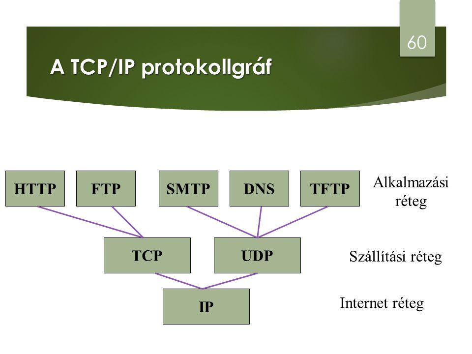 A TCP/IP protokollgráf 60 IP Internet réteg TCPUDP Szállítási réteg HTTPFTPSMTPDNSTFTP Alkalmazási réteg