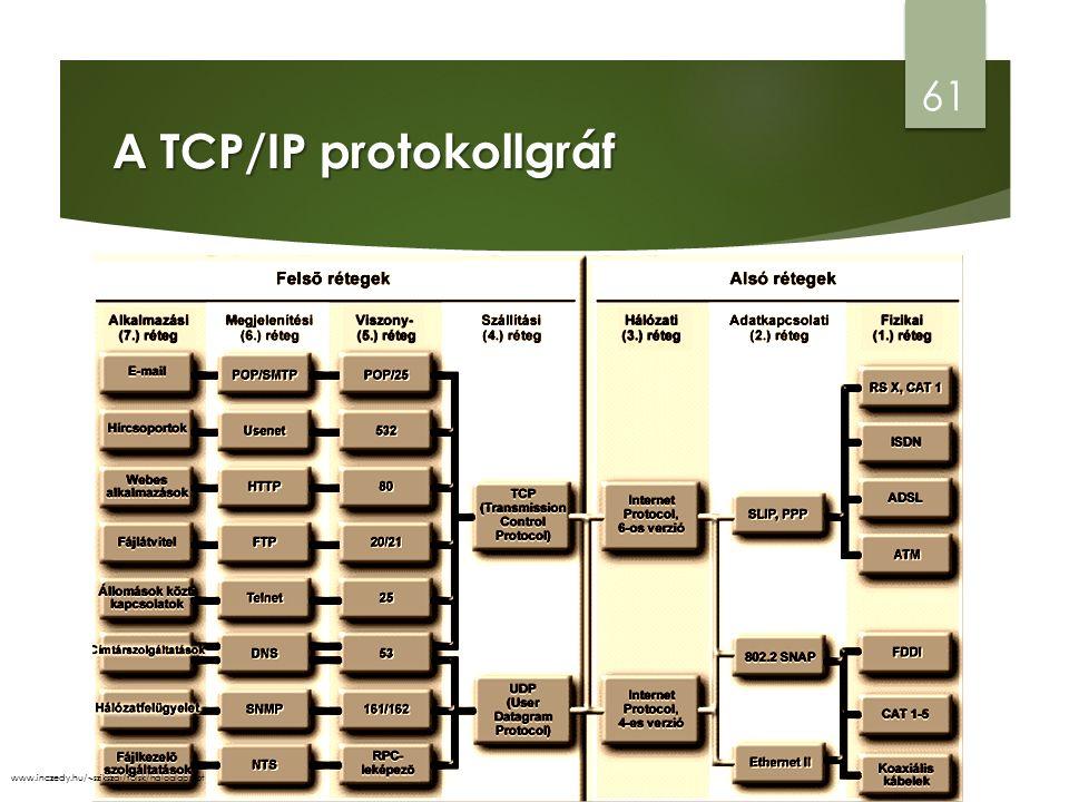A TCP/IP protokollgráf 61 www.inczedy.hu/~szikszai/foisk/haloalap.ppt