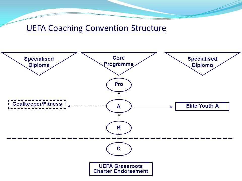 Pro A B C Specialised Diploma Core Programme Specialised Diploma Elite Youth A Goalkeeper/Fitness UEFA Coaching Convention Structure UEFA Grassroots Charter Endorsement