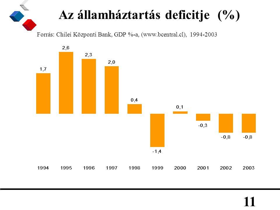 11 Az államháztartás deficitje (%) Forrás: Chilei Központi Bank, GDP %-a, (www.bcentral.cl), 1994-2003