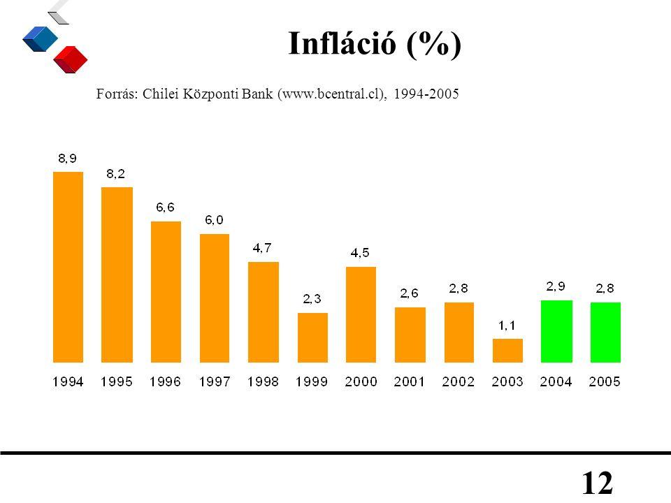 12 Infláció (%) Forrás: Chilei Központi Bank (www.bcentral.cl), 1994-2005