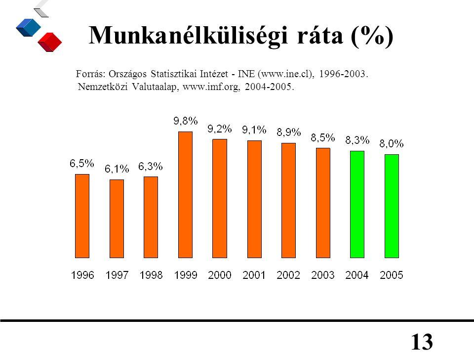 13 Munkanélküliségi ráta (%) Forrás: Országos Statisztikai Intézet - INE (www.ine.cl), 1996-2003.
