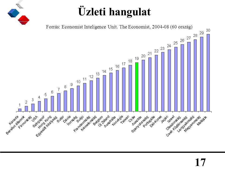 17 Üzleti hangulat Forrás: Economist Inteligence Unit. The Economist, 2004-08 (60 ország)