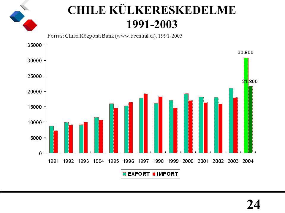 24 CHILE KÜLKERESKEDELME 1991-2003 Forrás: Chilei Központi Bank (www.bcentral.cl), 1991-2003