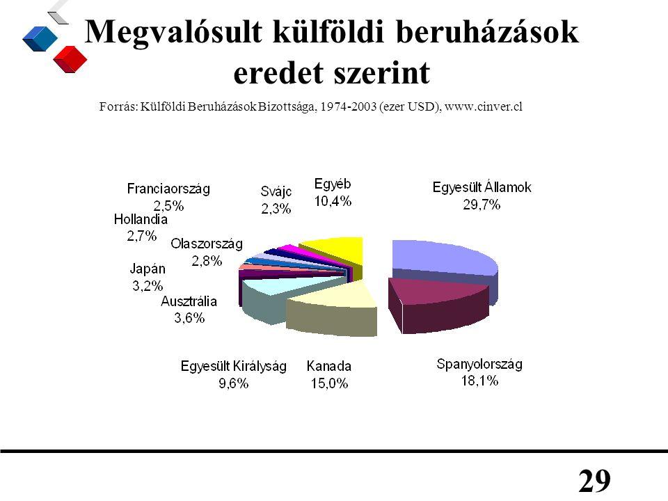 29 Megvalósult külföldi beruházások eredet szerint Forrás: Külföldi Beruházások Bizottsága, 1974-2003 (ezer USD), www.cinver.cl