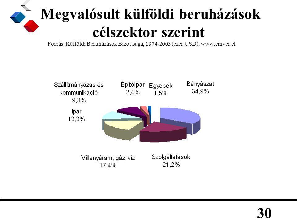 30 Megvalósult külföldi beruházások célszektor szerint Forrás: Külföldi Beruházások Bizottsága, 1974-2003 (ezer USD), www.cinver.cl