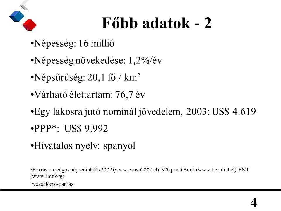4 Főbb adatok - 2 Népesség: 16 millió Népesség növekedése: 1,2%/év Népsűrűség: 20,1 fő / km 2 Várható élettartam: 76,7 év Egy lakosra jutó nominál jövedelem, 2003: US$ 4.619 PPP*: US$ 9.992 Hivatalos nyelv: spanyol Forrás: országos népszámlálás 2002 (www.censo2002.cl); Központi Bank (www.bcentral.cl), FMI (www.imf.org) *vásárlóerő-paritás