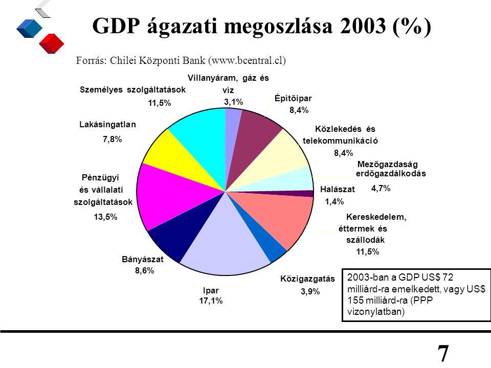 7 GDP ágazati megoszlása 2003 (%) Forrás: Chilei Központi Bank (www.bcentral.cl) Építőipar 8,4% Közlekedés és telekommunikáció 8,4% Közigazgatás 3,9% Bányászat 8,6% Pénzügyi és vállalati szolgáltatások 13,5% Lakásingatlan 7,8% Halászat 1,4% Mezőgazdaság erdőgazdálkodás 4,7% Villanyáram, gáz és víz 3,1% Személyes szolgáltatások 11,5% Ipar 17,1% Kereskedelem, éttermek és szállodák 11,5% 2003-ban a GDP US$ 72 milliárd-ra emelkedett, vagy US$ 155 milliárd-ra (PPP vizonylatban)