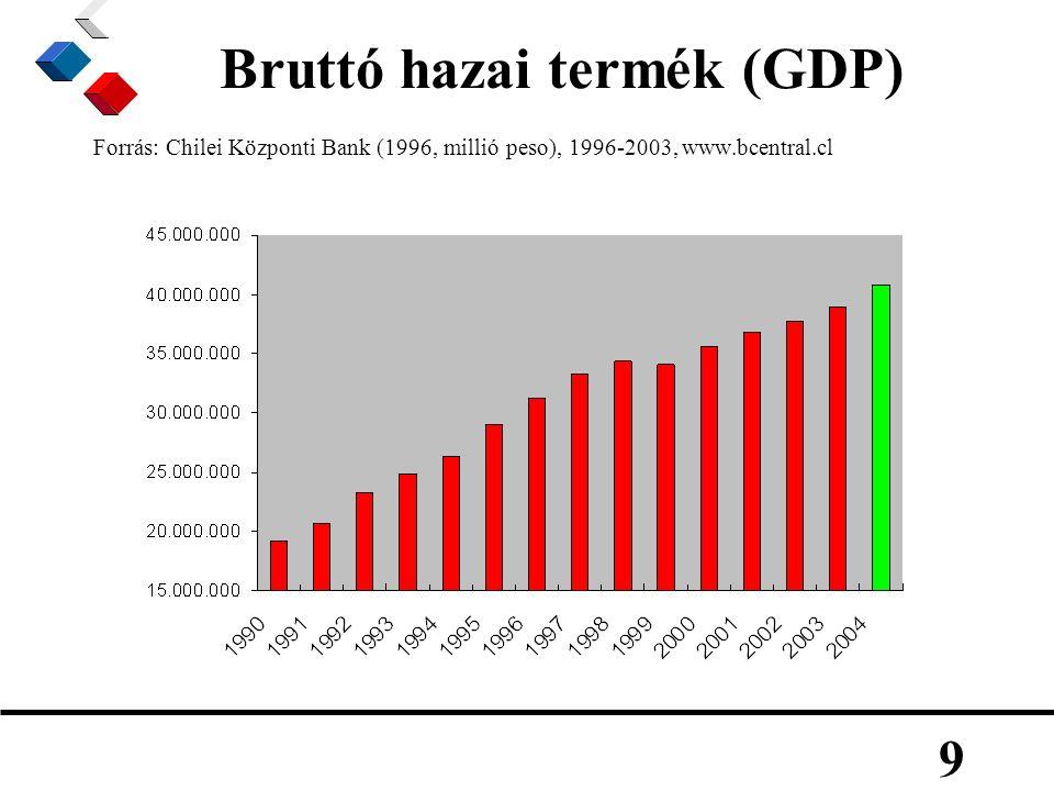 9 Bruttó hazai termék (GDP) Forrás: Chilei Központi Bank (1996, millió peso), 1996-2003, www.bcentral.cl