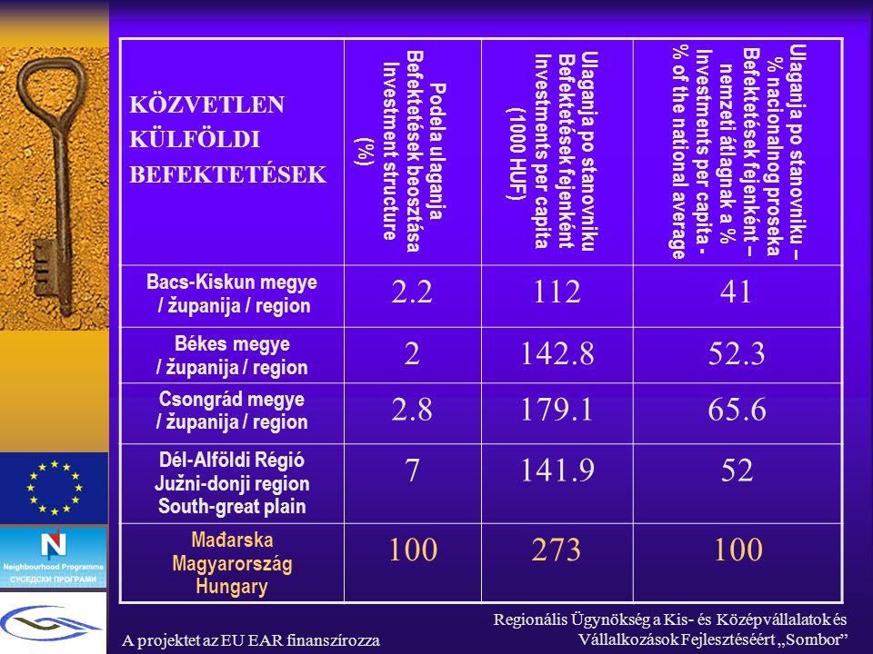 """A projektet az EU EAR finanszírozza Regionális Ügynökség a Kis- és Középvállalatok és Vállalkozások Fejlesztéséért """"Sombor KÖZVETLEN KÜLFÖLDI BEFEKTETÉSEK Podela ulaganja Befektetések beosztása Investment structure (%) Ulaganja po stanovniku Befektetések fejenkéntInvestments per capita ( 1000 HUF) Ulaganja po stanovniku – % nacionalnog proseka Befektetések fejenként – nemzeti átlagnak a % Investments per capita - % of the national a verage Bacs-Kiskun megye / županija / region 2.211241 Békes megye / županija / region 2142.852.3 Csongrád megye / županija / region 2.8179.165.6 Dél-Alföldi Régió Južni-donji region South-great plain 7141.952 Mađarska Magyarország Hungary 100273100"""
