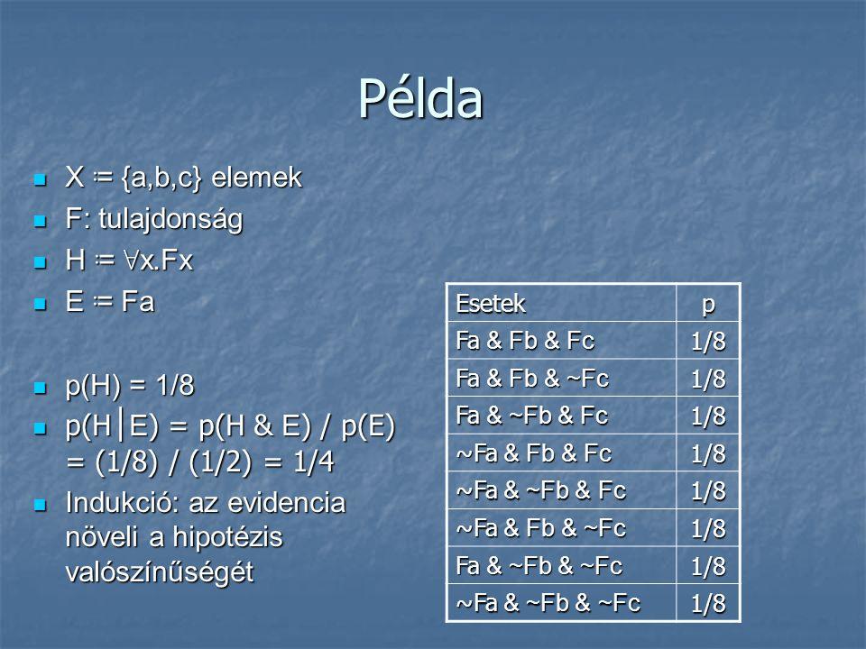 Példa X ≔ {a,b,c} elemek X ≔ {a,b,c} elemek F: tulajdonság F: tulajdonság H ≔ ∀ x.Fx H ≔ ∀ x.Fx E ≔ Fa E ≔ Fa p(H) = 1/8 p(H) = 1/8 p(H │ E ) = p(H & E ) / p(E) = (1/8) / (1/2) = 1/4 p(H │ E ) = p(H & E ) / p(E) = (1/8) / (1/2) = 1/4 Indukció: az evidencia növeli a hipotézis valószínűségét Indukció: az evidencia növeli a hipotézis valószínűségét Esetekp Fa & Fb & Fc 1/8 Fa & Fb & ~Fc 1/8 Fa & ~Fb & Fc 1/8 ~Fa & Fb & Fc 1/8 ~Fa & ~Fb & Fc 1/8 ~Fa & Fb & ~Fc 1/8 Fa & ~Fb & ~Fc 1/8 ~Fa & ~Fb & ~Fc 1/8