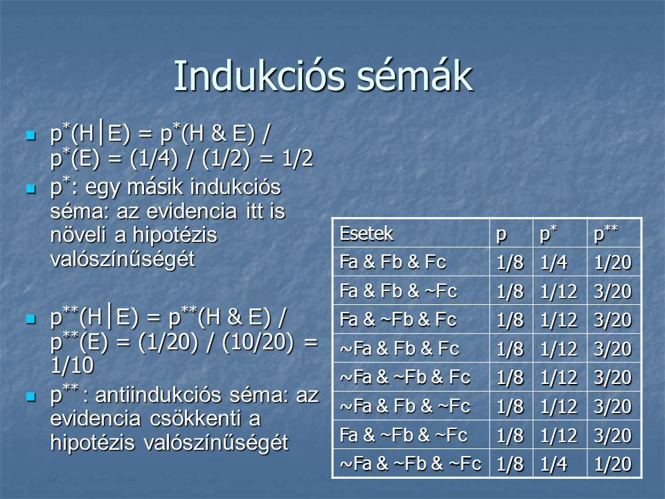 Indukciós sémák p * (H │ E ) = p * (H & E ) / p * (E) = (1/4) / (1/2) = 1/2 p * (H │ E ) = p * (H & E ) / p * (E) = (1/4) / (1/2) = 1/2 p * : egy másik i ndukciós séma: az evidencia itt is növeli a hipotézis valószínűségét p * : egy másik i ndukciós séma: az evidencia itt is növeli a hipotézis valószínűségét p ** (H │ E ) = p ** (H & E ) / p ** (E) = (1/20) / (10/20) = 1/10 p ** (H │ E ) = p ** (H & E ) / p ** (E) = (1/20) / (10/20) = 1/10 p ** : antiindukciós séma: az evidencia csökkenti a hipotézis valószínűségét p ** : antiindukciós séma: az evidencia csökkenti a hipotézis valószínűségét Esetekp p*p*p*p* p ** Fa & Fb & Fc 1/81/41/20 Fa & Fb & ~Fc 1/81/123/20 Fa & ~Fb & Fc 1/81/123/20 ~Fa & Fb & Fc 1/81/123/20 ~Fa & ~Fb & Fc 1/81/123/20 ~Fa & Fb & ~Fc 1/81/123/20 Fa & ~Fb & ~Fc 1/81/123/20 ~Fa & ~Fb & ~Fc 1/81/41/20