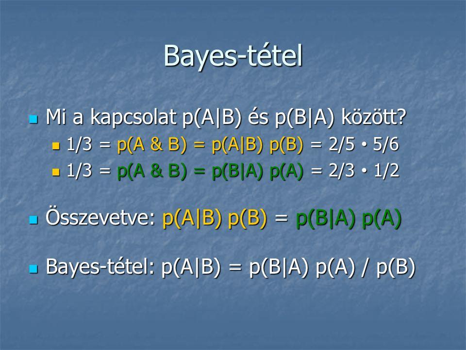 Bayes-tétel Mi a kapcsolat p(A|B) és p(B|A) között.