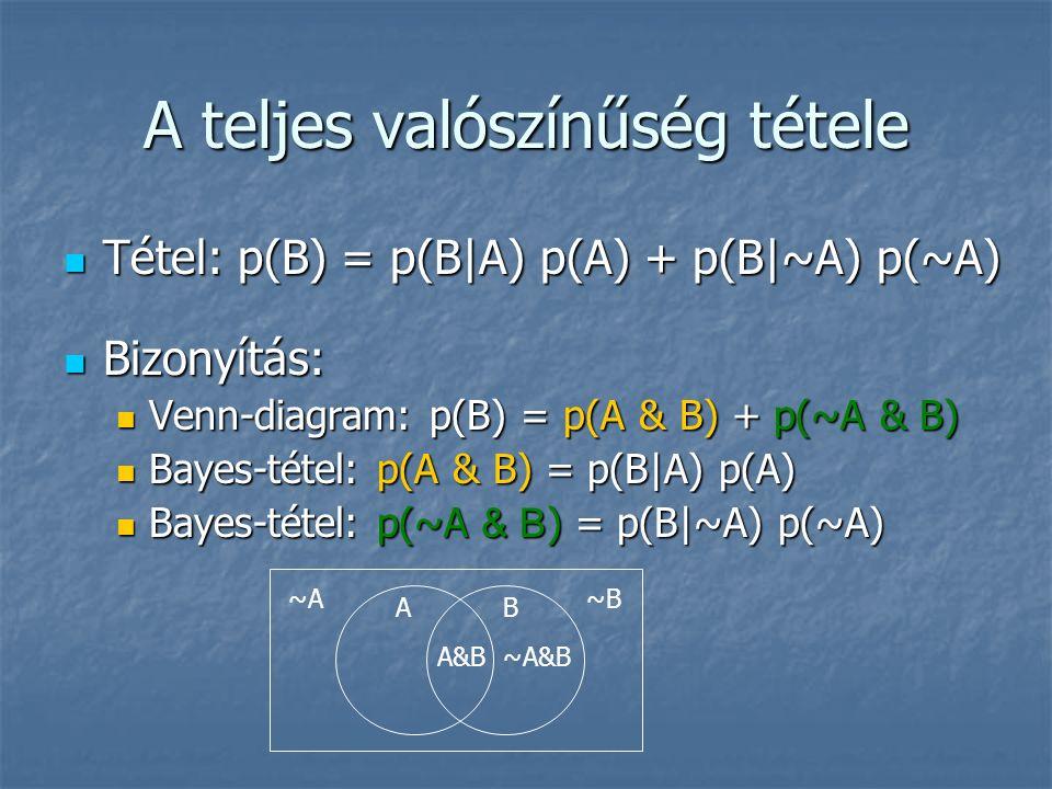 A teljes valószínűség tétele Tétel: p(B) = p(B|A) p(A) + p(B|~A) p(~A) Tétel: p(B) = p(B|A) p(A) + p(B|~A) p(~A) Bizonyítás: Bizonyítás: Venn-diagram: p(B) = p(A & B) + p(~A & B) Venn-diagram: p(B) = p(A & B) + p(~A & B) Bayes-tétel: p(A & B) = p(B|A) p(A) Bayes-tétel: p(A & B) = p(B|A) p(A) Bayes-tétel: p(~A & B ) = p(B|~A) p(~A) Bayes-tétel: p(~A & B ) = p(B|~A) p(~A) AB A&B ~A~B ~A&B