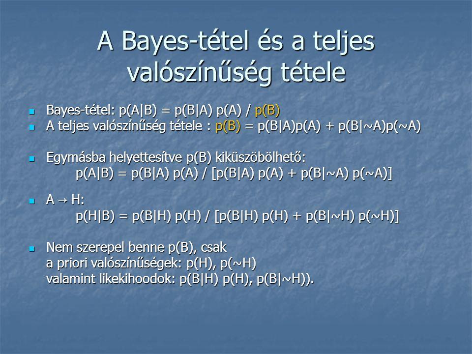 A Bayes-tétel és a teljes valószínűség tétele Bayes-tétel: p(A|B) = p(B|A) p(A) / p(B) Bayes-tétel: p(A|B) = p(B|A) p(A) / p(B) A teljes valószínűség tétele : p(B) = p(B|A)p(A) + p(B|~A)p(~A) A teljes valószínűség tétele : p(B) = p(B|A)p(A) + p(B|~A)p(~A) Egymásba helyettesítve p(B) kiküszöbölhető: Egymásba helyettesítve p(B) kiküszöbölhető: p(A|B) = p(B|A) p(A) / [p(B|A) p(A) + p(B|~A) p(~A)] A → H: A → H: p(H|B) = p(B|H) p(H) / [p(B|H) p(H) + p(B|~H) p(~H)] Nem szerepel benne p(B), csak Nem szerepel benne p(B), csak a priori valószínűségek: p(H), p(~H) valamint likekihoodok: p(B|H) p(H), p(B|~H)).