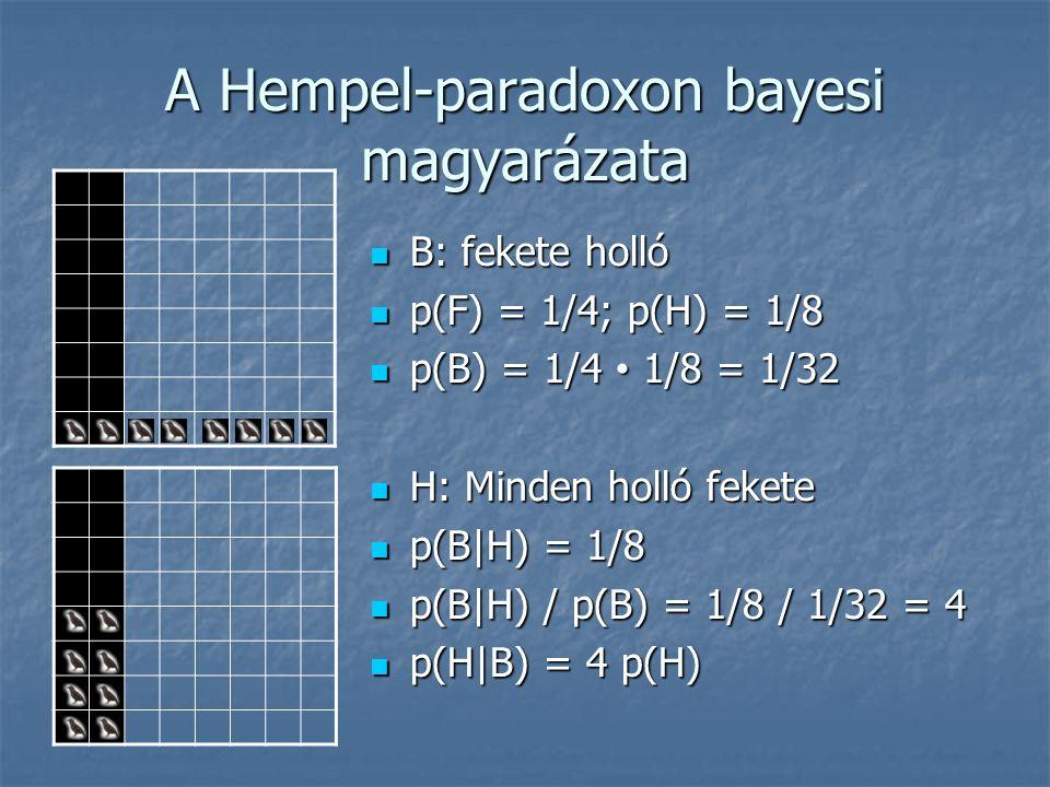 A Hempel-paradoxon bayesi magyarázata B: fekete holló B: fekete holló p(F) = 1/4; p(H) = 1/8 p(F) = 1/4; p(H) = 1/8 p(B) = 1/4 1/8 = 1/32 p(B) = 1/4 1/8 = 1/32 H: Minden holló fekete H: Minden holló fekete p(B|H) = 1/8 p(B|H) = 1/8 p(B|H) / p(B) = 1/8 / 1/32 = 4 p(B|H) / p(B) = 1/8 / 1/32 = 4 p(H|B) = 4 p(H) p(H|B) = 4 p(H)