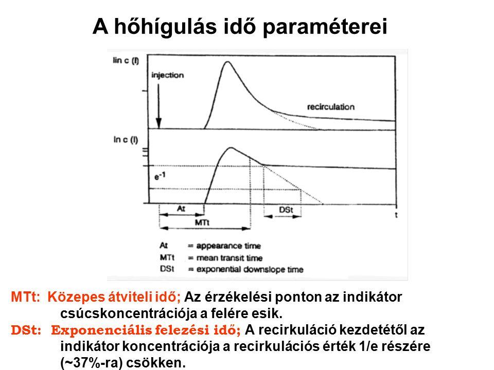 A hőhígulás idő paraméterei MTt: Közepes átviteli idő; Az érzékelési ponton az indikátor csúcskoncentrációja a felére esik.
