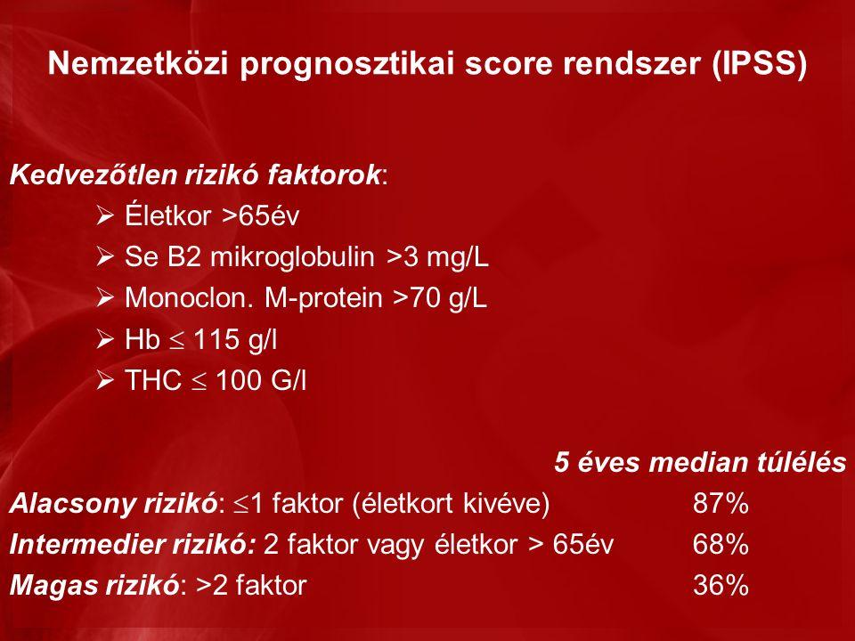 Nemzetközi prognosztikai score rendszer (IPSS) Kedvezőtlen rizikó faktorok:  Életkor >65év  Se B2 mikroglobulin >3 mg/L  Monoclon.