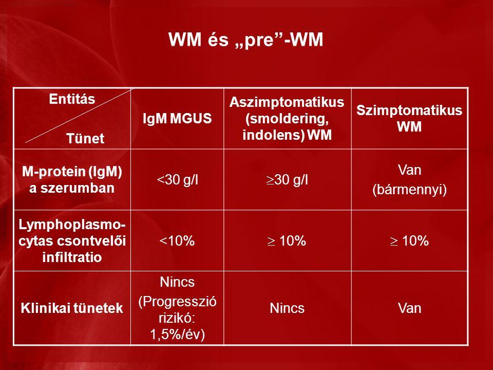 """WM és """"pre -WM Entitás Tünet IgM MGUS Aszimptomatikus (smoldering, indolens) WM Szimptomatikus WM M-protein (IgM) a szerumban <30 g/l  30 g/l Van (bármennyi) Lymphoplasmo- cytas csontvelői infiltratio <10%  10% Klinikai tünetek Nincs (Progresszió rizikó: 1,5%/év) NincsVan"""