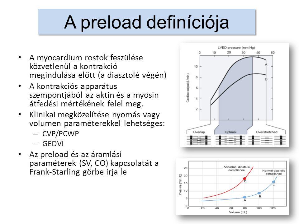 A preload definíciója A myocardium rostok feszülése közvetlenül a kontrakció megindulása előtt (a diasztolé végén) A kontrakciós apparátus szempontjából az aktin és a myosin átfedési mértékének felel meg.