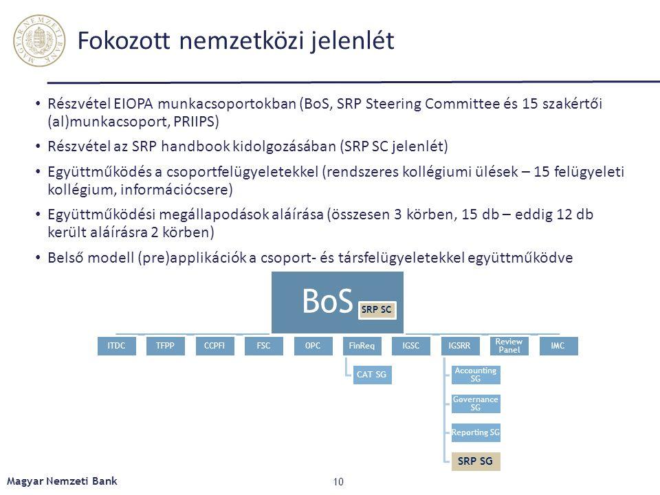 Fokozott nemzetközi jelenlét Részvétel EIOPA munkacsoportokban (BoS, SRP Steering Committee és 15 szakértői (al)munkacsoport, PRIIPS) Részvétel az SRP handbook kidolgozásában (SRP SC jelenlét) Együttműködés a csoportfelügyeletekkel (rendszeres kollégiumi ülések – 15 felügyeleti kollégium, információcsere) Együttműködési megállapodások aláírása (összesen 3 körben, 15 db – eddig 12 db került aláírásra 2 körben) Belső modell (pre)applikációk a csoport- és társfelügyeletekkel együttműködve BoS ITDCTFPPCCPFIFSCOPCFinReq CAT SG IGSCIGSRR Accounting SG Governance SG Reporting SG SRP SG Review Panel IMC SRP SC 10 Magyar Nemzeti Bank