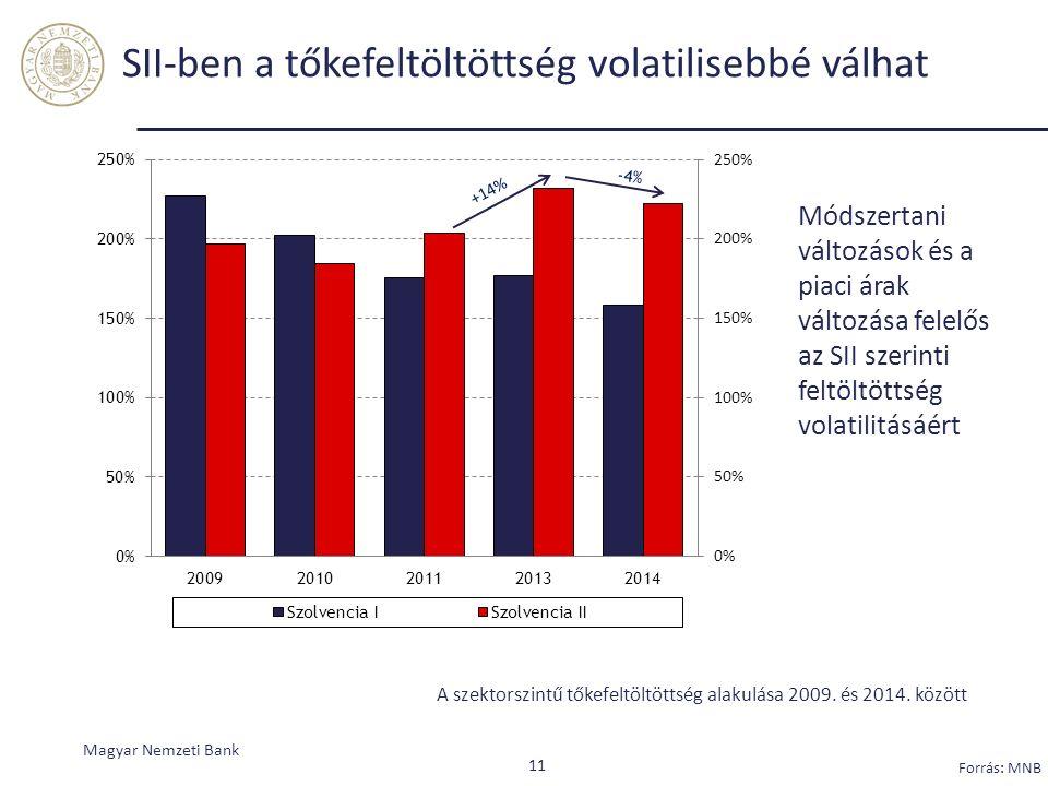 SII-ben a tőkefeltöltöttség volatilisebbé válhat Magyar Nemzeti Bank Forrás: MNB A szektorszintű tőkefeltöltöttség alakulása 2009.