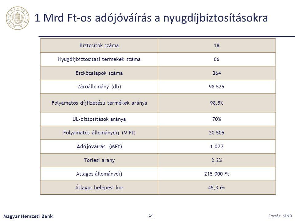 1 Mrd Ft-os adójóváírás a nyugdíjbiztosításokra Magyar Nemzeti Bank Biztosítók száma18 Nyugdíjbiztosítási termékek száma66 Eszközalapok száma364 Záróállomány (db)98 525 Folyamatos díjfizetésű termékek aránya98,5% UL-biztosítások aránya70% Folyamatos állománydíj (M Ft)20 505 Adójóváírás (MFt)1 077 Törlési arány2,2% Átlagos állománydíj215 000 Ft Átlagos belépési kor45,3 év Forrás: MNB 14