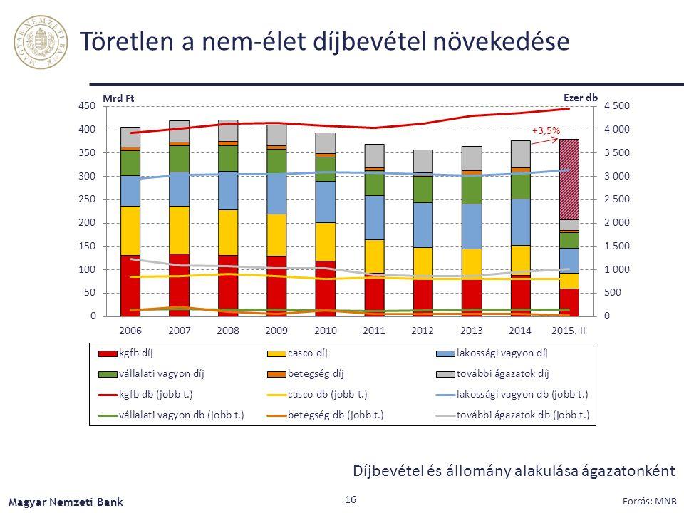 Töretlen a nem-élet díjbevétel növekedése Díjbevétel és állomány alakulása ágazatonként Magyar Nemzeti Bank Forrás: MNB 16