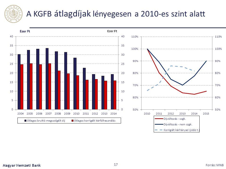A KGFB átlagdíjak lényegesen a 2010-es szint alatt Magyar Nemzeti Bank Forrás: MNB 17