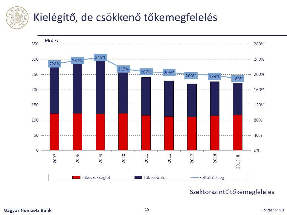 Kielégítő, de csökkenő tőkemegfelelés Szektorszintű tőkemegfelelés Magyar Nemzeti Bank Forrás: MNB 19