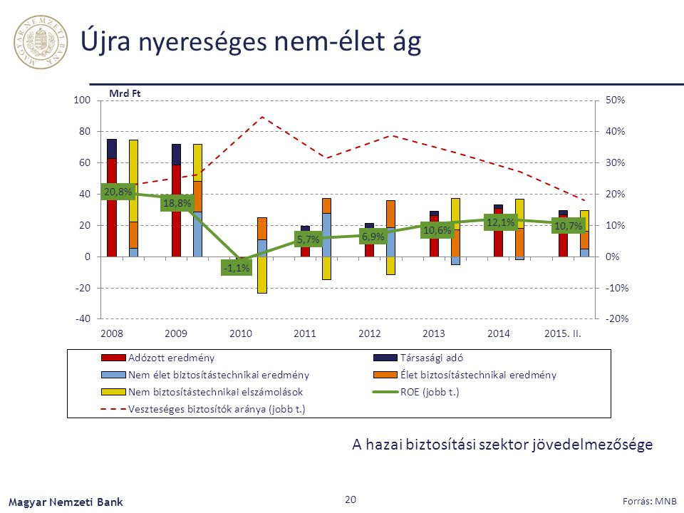 Újra nyereséges nem-élet ág A hazai biztosítási szektor jövedelmezősége Magyar Nemzeti Bank Forrás: MNB 20