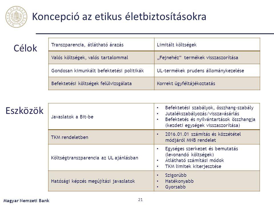 """Koncepció az etikus életbiztosításokra Célok Eszközök Transzparencia, átlátható árazásLimitált költségek Valós költségek, valós tartalommal""""Fejnehéz termékek visszaszorítása Gondosan kimunkált befektetési politikákUL-termékek prudens állománykezelése Befektetési költségek felülvizsgálataKorrekt ügyféltájékoztatás Javaslatok a Bit-be Befektetési szabályok, összhang-szabály Jutalékszabályozás/visszavásárlás Befektetés és nyilvántartások összhangja (kezdeti egységek visszaszorítása) TKM rendeletben 2016.01.01 számítás és közzététel módjáról MNB rendelet Költségtranszparencia az UL ajánlásban Egységes szerkezet és bemutatás (levonandó költségek) Átlátható számítási módok TKM limitek kiterjesztése Hatósági képzés megújítási javaslatok Szigorúbb Hatékonyabb Gyorsabb Magyar Nemzeti Bank 21"""