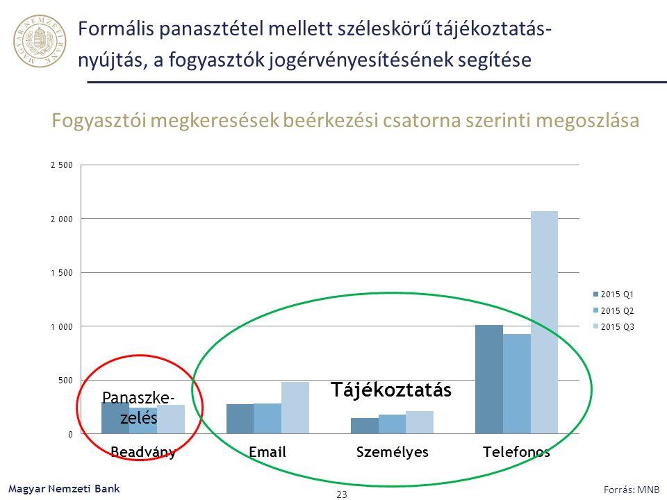 Fogyasztói megkeresések beérkezési csatorna szerinti megoszlása Formális panasztétel mellett széleskörű tájékoztatás- nyújtás, a fogyasztók jogérvényesítésének segítése Panaszke- zelés Tájékoztatás Magyar Nemzeti Bank 23 Forrás: MNB