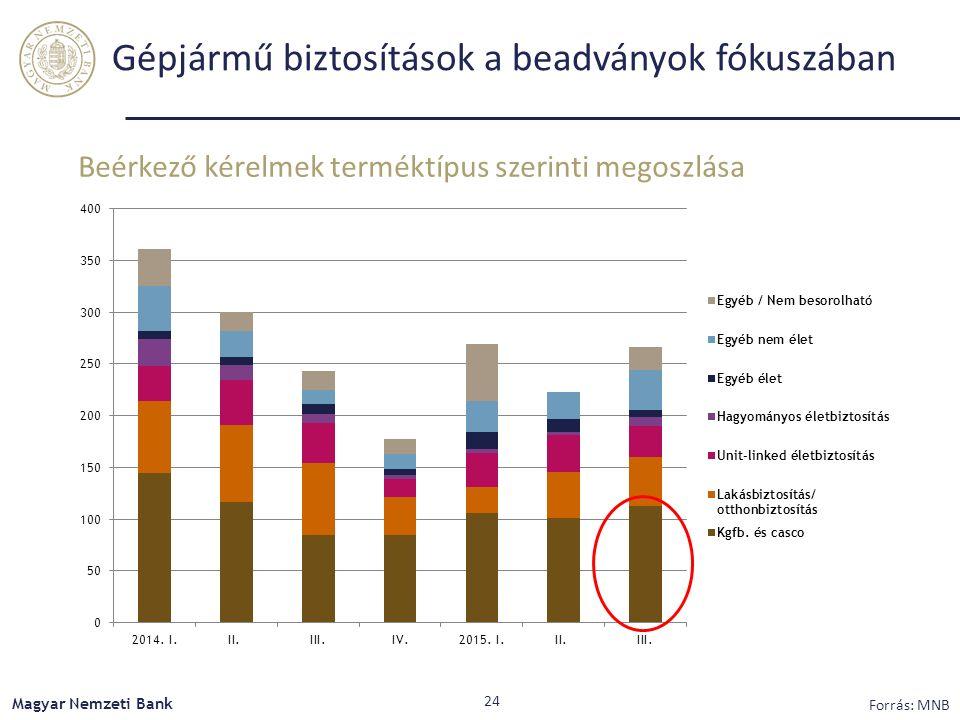 Gépjármű biztosítások a beadványok fókuszában Beérkező kérelmek terméktípus szerinti megoszlása Magyar Nemzeti Bank 24 Forrás: MNB