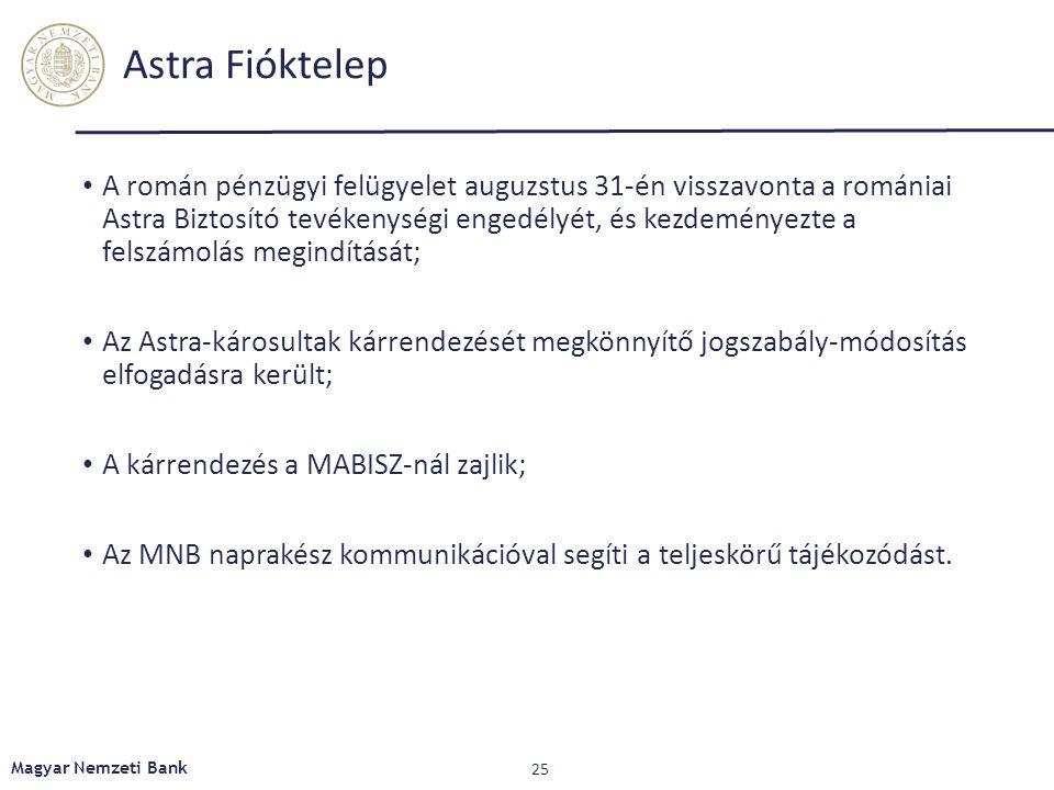 Astra Fióktelep A román pénzügyi felügyelet auguzstus 31-én visszavonta a romániai Astra Biztosító tevékenységi engedélyét, és kezdeményezte a felszámolás megindítását; Az Astra-károsultak kárrendezését megkönnyítő jogszabály-módosítás elfogadásra került; A kárrendezés a MABISZ-nál zajlik; Az MNB naprakész kommunikációval segíti a teljeskörű tájékozódást.