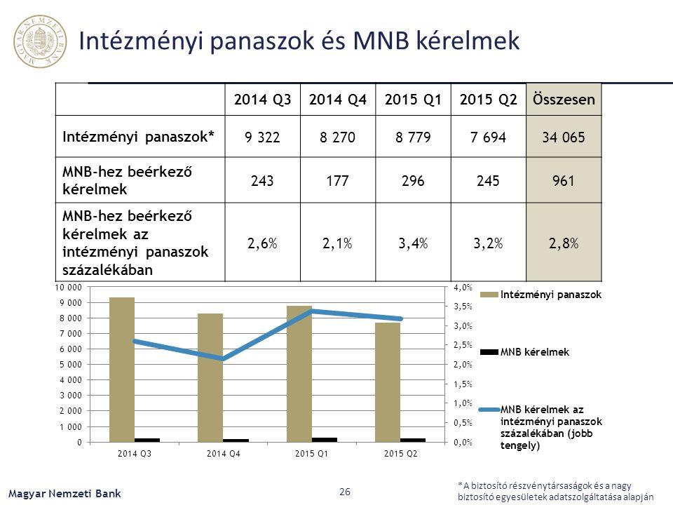 Intézményi panaszok és MNB kérelmek 2014 Q32014 Q42015 Q12015 Q2Összesen Intézményi panaszok* 9 3228 2708 7797 69434 065 MNB-hez beérkező kérelmek 243177296245961 MNB-hez beérkező kérelmek az intézményi panaszok százalékában 2,6%2,1%3,4%3,2%2,8% *A biztosító részvénytársaságok és a nagy biztosító egyesületek adatszolgáltatása alapján Magyar Nemzeti Bank 26
