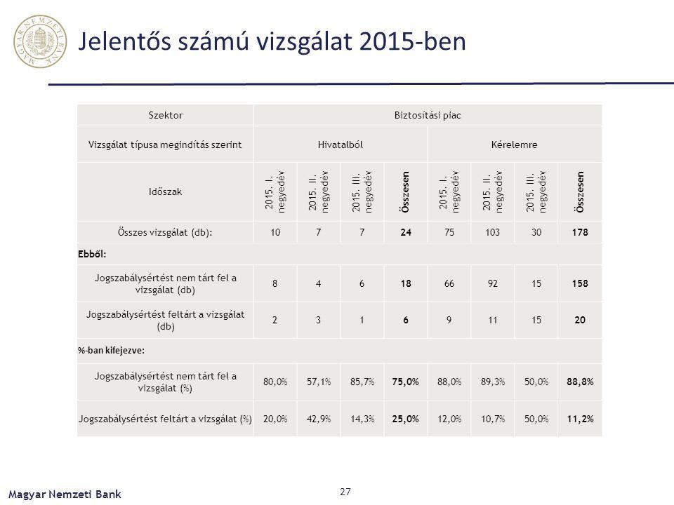 Jelentős számú vizsgálat 2015-ben SzektorBiztosítási piac Vizsgálat típusa megindítás szerintHivatalbólKérelemre Időszak 2015.