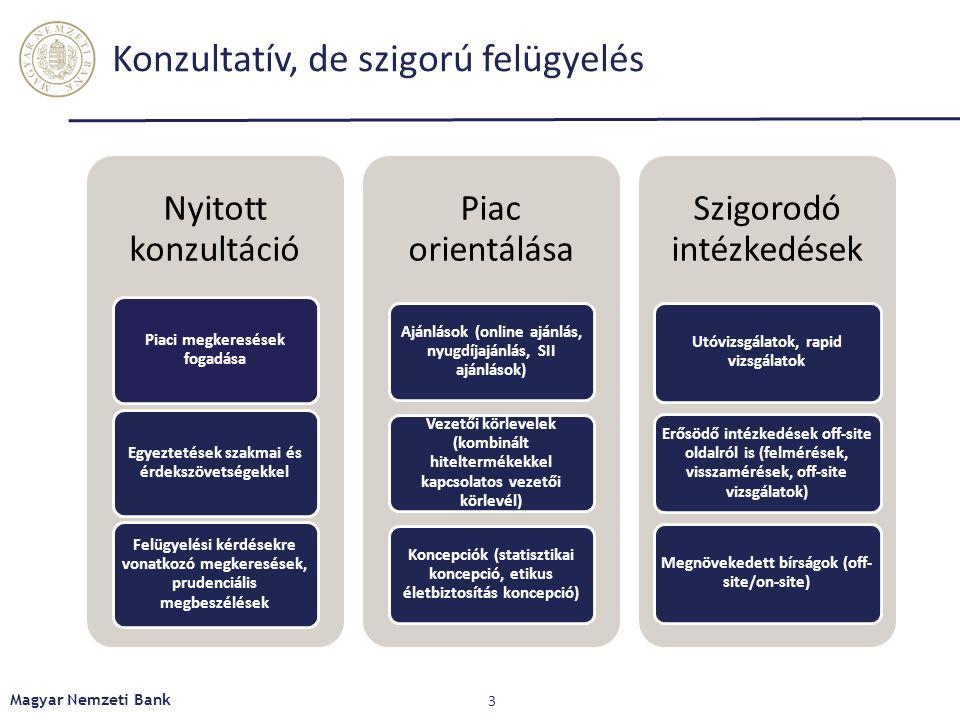 Nyitott konzultáció Piaci megkeresések fogadása Egyeztetések szakmai és érdekszövetségekkel Felügyelési kérdésekre vonatkozó megkeresések, prudenciális megbeszélések Piac orientálása Ajánlások (online ajánlás, nyugdíjajánlás, SII ajánlások) Vezetői körlevelek (kombinált hiteltermékekkel kapcsolatos vezetői körlevél) Koncepciók (statisztikai koncepció, etikus életbiztosítás koncepció) Szigorodó intézkedések Utóvizsgálatok, rapid vizsgálatok Erősödő intézkedések off-site oldalról is (felmérések, visszamérések, off-site vizsgálatok) Megnövekedett bírságok (off- site/on-site) 3 Magyar Nemzeti Bank