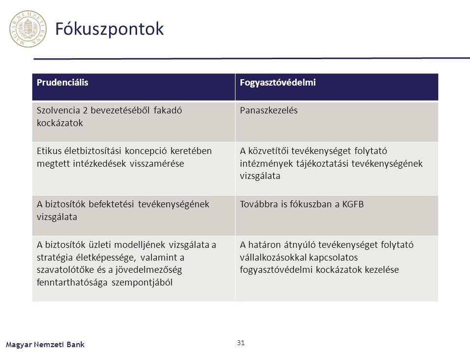 Fókuszpontok PrudenciálisFogyasztóvédelmi Szolvencia 2 bevezetéséből fakadó kockázatok Panaszkezelés Etikus életbiztosítási koncepció keretében megtett intézkedések visszamérése A közvetítői tevékenységet folytató intézmények tájékoztatási tevékenységének vizsgálata A biztosítók befektetési tevékenységének vizsgálata Továbbra is fókuszban a KGFB A biztosítók üzleti modelljének vizsgálata a stratégia életképessége, valamint a szavatolótőke és a jövedelmezőség fenntarthatósága szempontjából A határon átnyúló tevékenységet folytató vállalkozásokkal kapcsolatos fogyasztóvédelmi kockázatok kezelése Magyar Nemzeti Bank 31