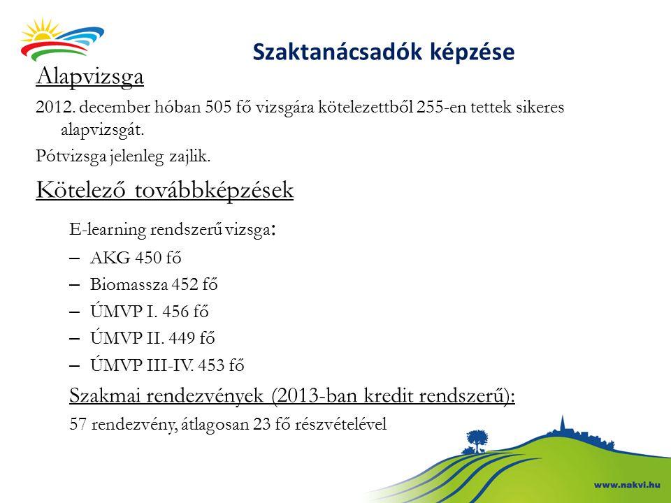 Szaktanácsadók képzése Alapvizsga 2012.