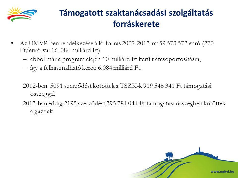 Támogatott szaktanácsadási szolgáltatás forráskerete Az ÚMVP-ben rendelkezése álló forrás 2007-2013-ra: 59 573 572 euró (270 Ft/euró-val 16, 084 milliárd Ft) – ebből már a program elején 10 milliárd Ft került átcsoportosításra, – így a felhasználható keret: 6,084 milliárd Ft.
