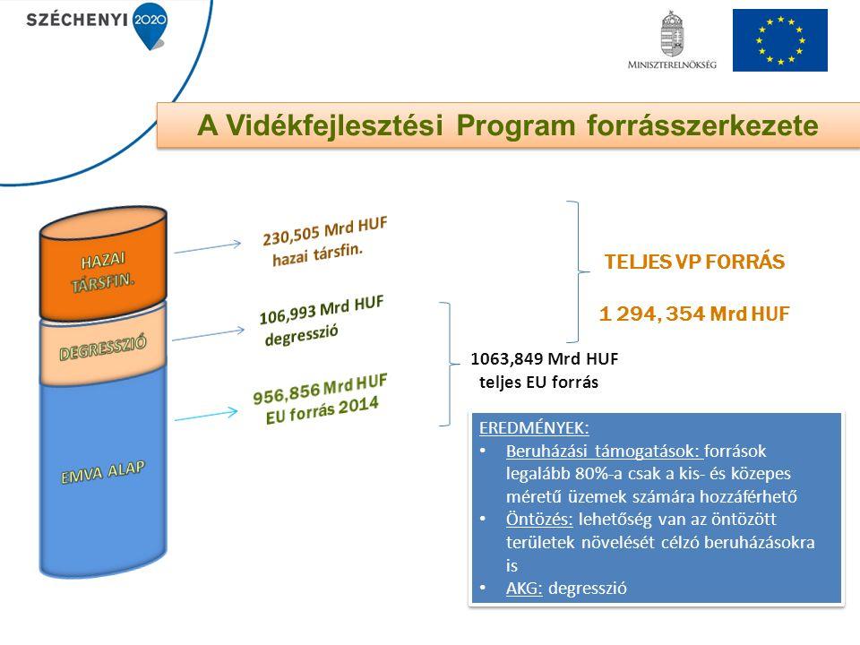 1063,849 Mrd HUF teljes EU forrás TELJES VP FORRÁS 1 294, 354 Mrd HUF A Vidékfejlesztési Program forrásszerkezete EREDMÉNYEK: Beruházási támogatások: